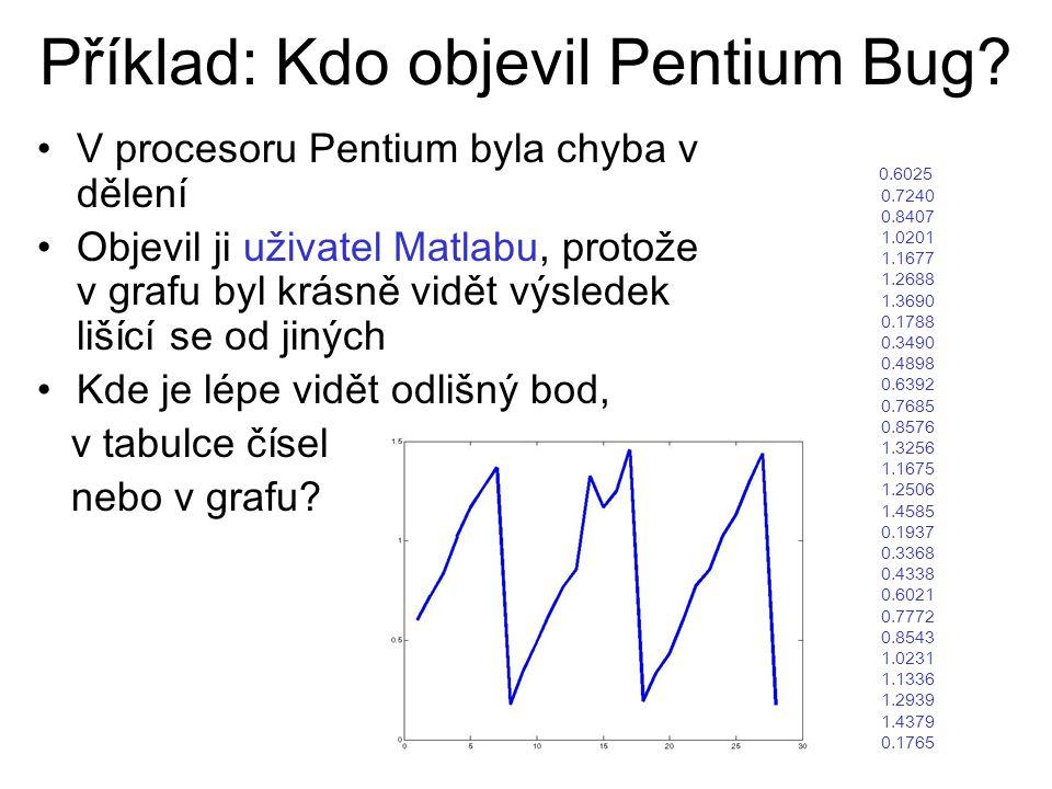 Příklad: Kdo objevil Pentium Bug? V procesoru Pentium byla chyba v dělení Objevil ji uživatel Matlabu, protože v grafu byl krásně vidět výsledek lišíc