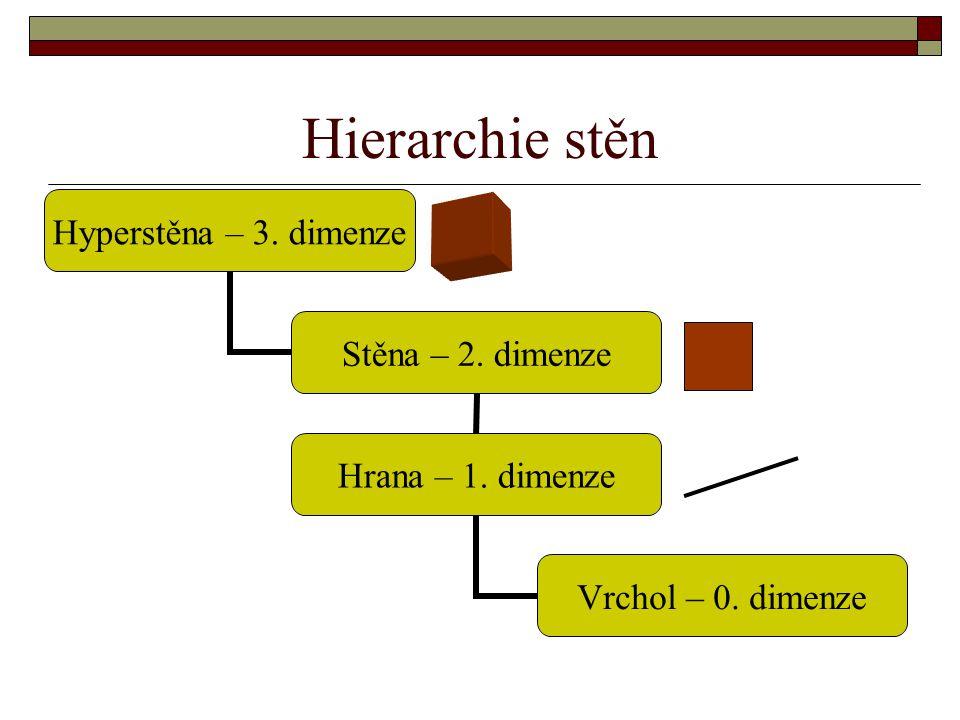 Hierarchie stěn Hyperstěna – 3. dimenze Stěna – 2. dimenze Hrana – 1. dimenze Vrchol – 0. dimenze