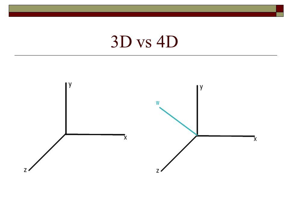 4D  3D  2D  S vizualizací trojrozměrných objektů se setkáváme denně (3D modely na obrazovce)  Zobecněním promítání 3D do 2D snadno najdeme postup na promítnutí 4D do 3D  Tento obraz následně promítněme do 2D, čímž získáme vizualizaci čtyřrozměrného tělesa
