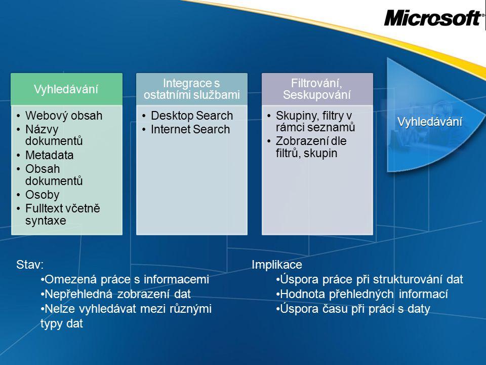 Vyhledávání Vyhledávání Webový obsah Názvy dokumentů Metadata Obsah dokumentů Osoby Fulltext včetně syntaxe Integrace s ostatními službami Desktop Search Internet Search Filtrování, Seskupování Skupiny, filtry v rámci seznamů Zobrazení dle filtrů, skupin Stav: Omezená práce s informacemi Nepřehledná zobrazení dat Nelze vyhledávat mezi různými typy dat Implikace Úspora práce při strukturování dat Hodnota přehledných informací Úspora času při práci s daty