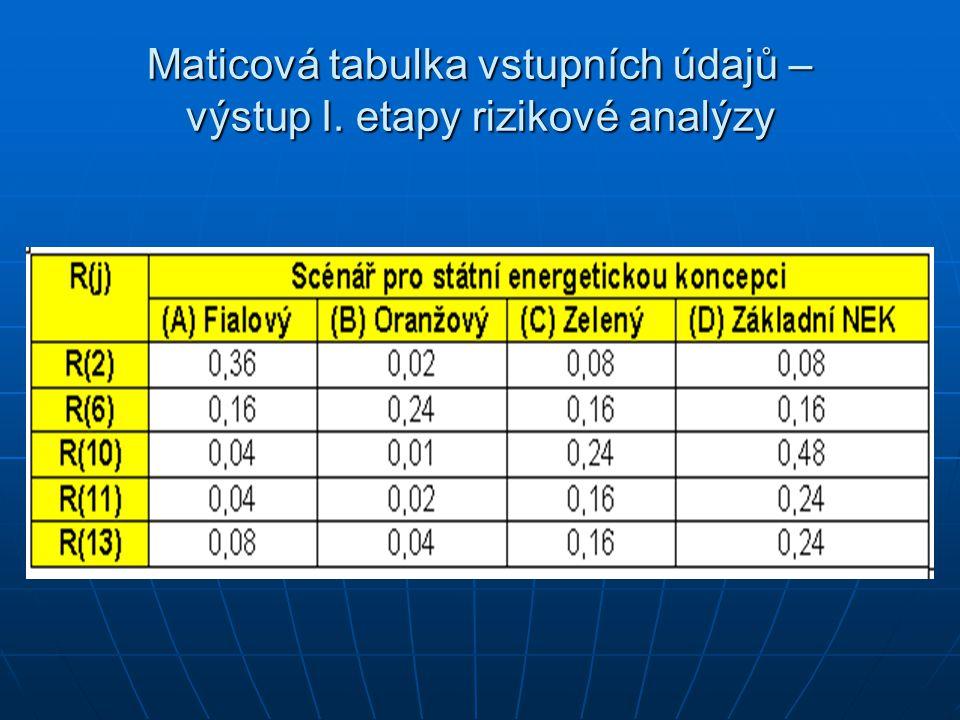 Maticová tabulka vstupních údajů – výstup I. etapy rizikové analýzy