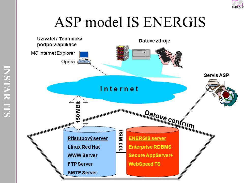 INSTAR ITS I n t e r n e t Datové centrum Přístupový server Linux Red Hat WWW Server FTP Server SMTP Server 100 MBit ENERGIS server Enterprise RDBMS S