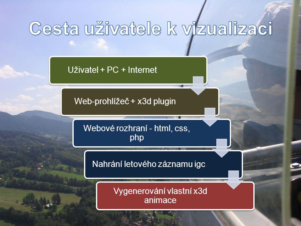 Uživatel + PC + InternetWeb-prohlížeč + x3d plugin Webové rozhraní - html, css, php Nahrání letového záznamu igc Vygenerování vlastní x3d animace