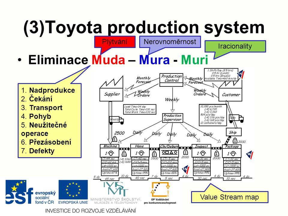 (3)Toyota production system Eliminace Muda – Mura - Muri 1.