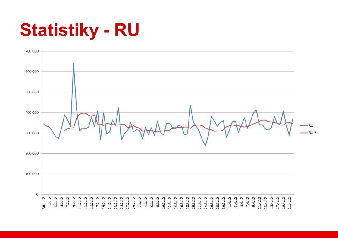 Statistiky - RU