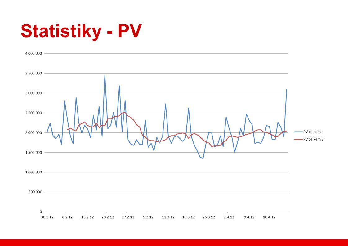 Statistiky - PV