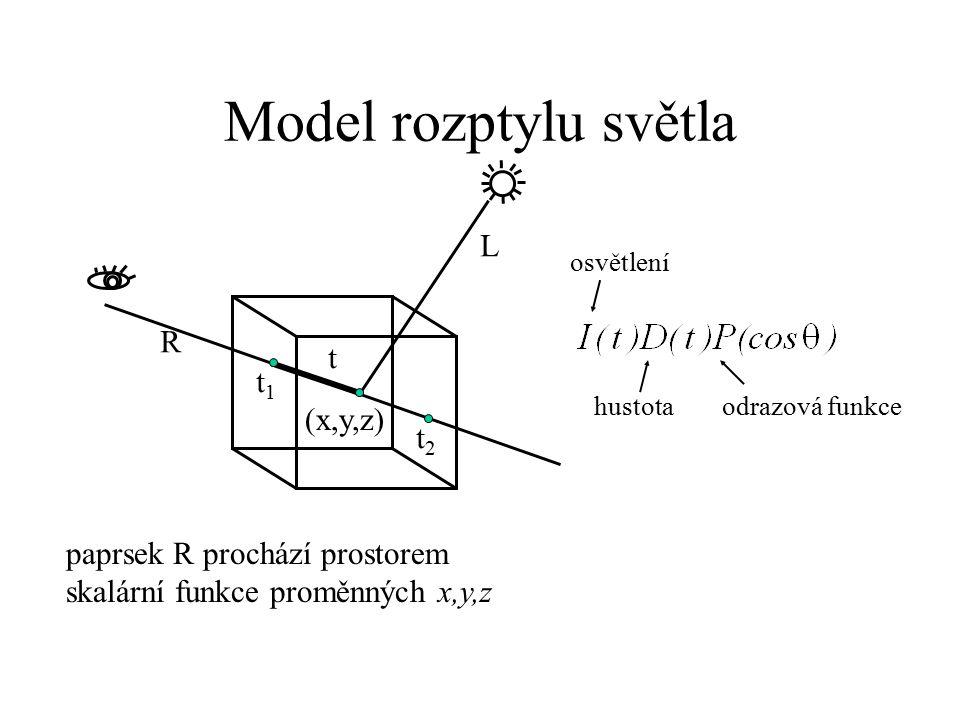 Model rozptylu světla paprsek R prochází prostorem skalární funkce proměnných x,y,z L t1t1 t2t2 t R (x,y,z) osvětlení hustotaodrazová funkce