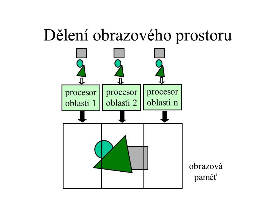 Dělení obrazového prostoru procesor oblasti 1 procesor oblasti 2 procesor oblasti n obrazová paměť