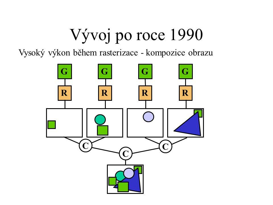 Vývoj po roce 1990 Vysoký výkon během rasterizace - kompozice obrazu G R G R G R G R C C C