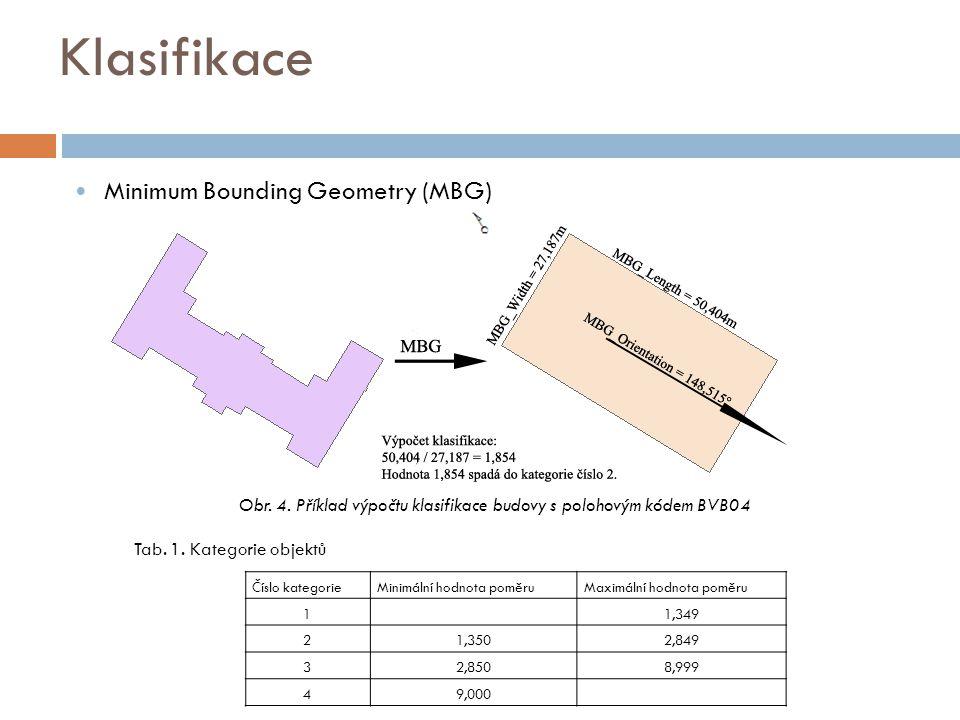 Klasifikace Číslo kategorieMinimální hodnota poměruMaximální hodnota poměru 1 1,349 21,3502,849 32,8508,999 49,000 Obr. 4. Příklad výpočtu klasifikace