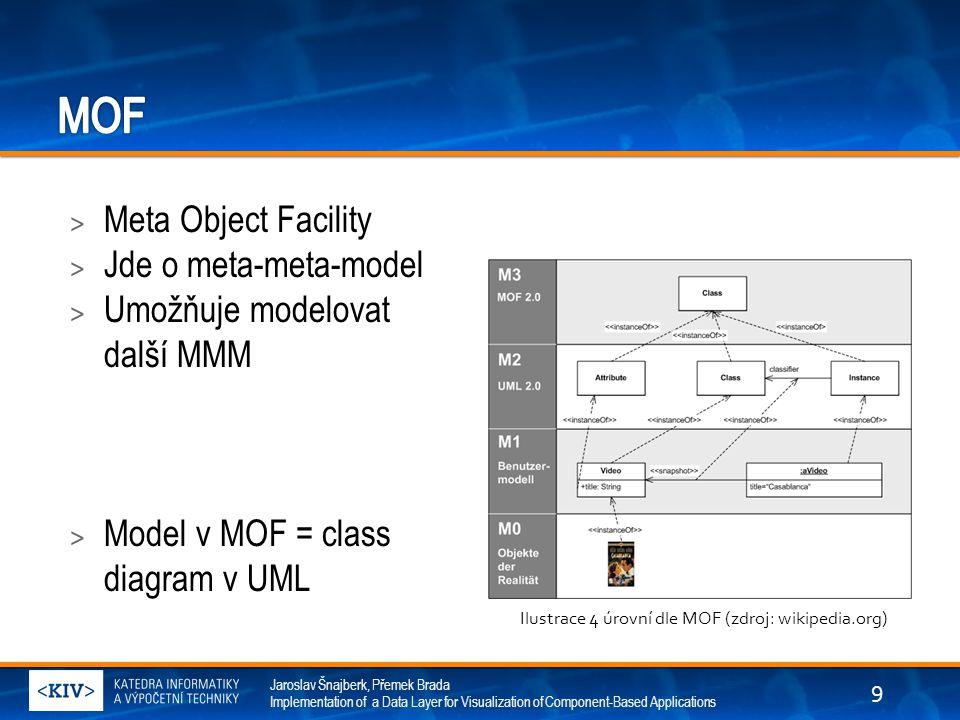 Jaroslav Šnajberk, Přemek Brada Implementation of a Data Layer for Visualization of Component-Based Applications > Meta Object Facility > Jde o meta-m