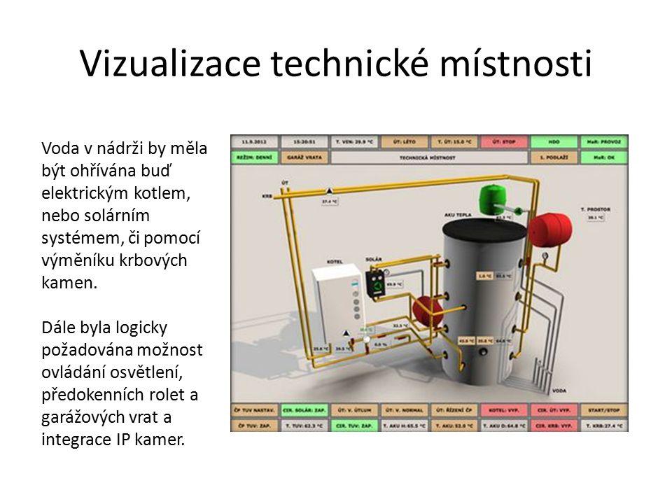 Vizualizace technické místnosti Voda v nádrži by měla být ohřívána buď elektrickým kotlem, nebo solárním systémem, či pomocí výměníku krbových kamen.