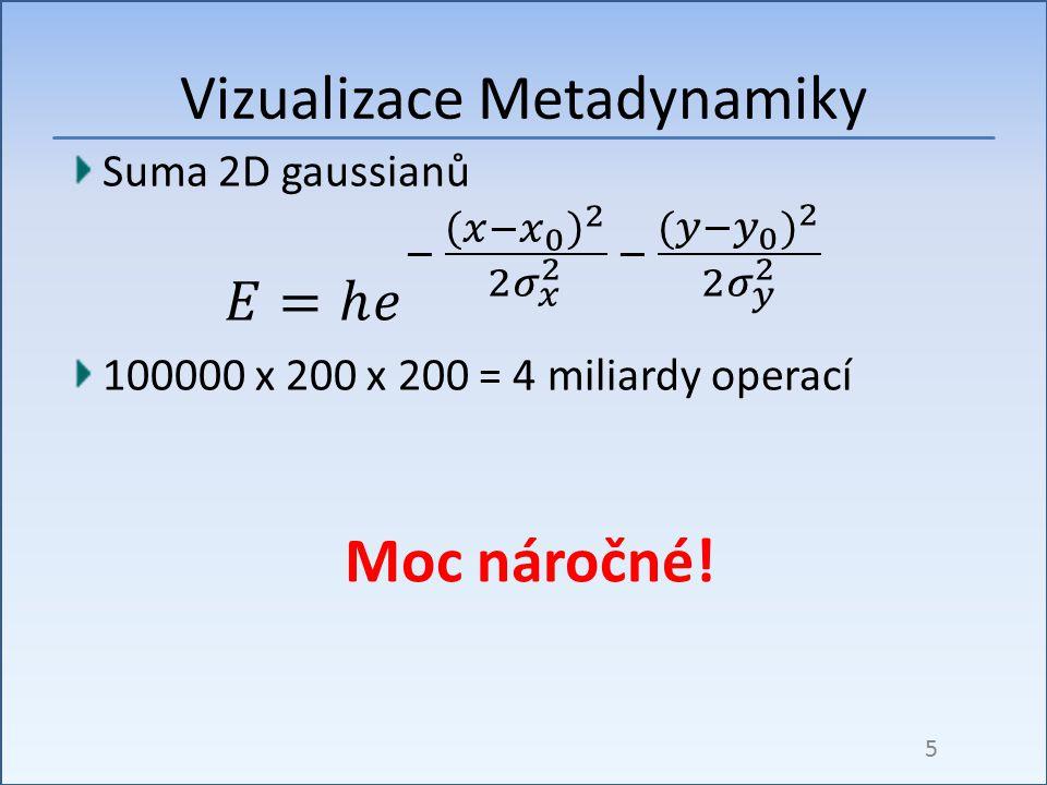 Vizualizace Metadynamiky 5 Moc náročné!