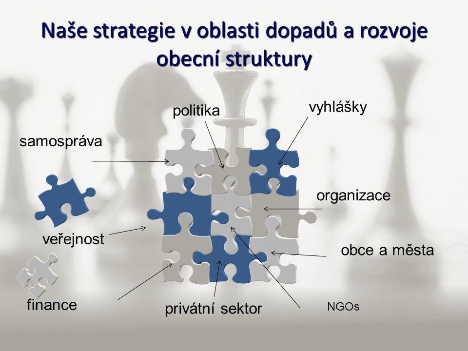 Naše strategie v oblasti dopadů a rozvoje obecní struktury samospráva politika veřejnost vyhlášky organizace NGOs finance obce a města privátní sektor