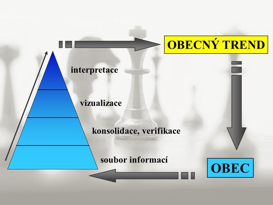 soubor informací konsolidace, verifikace vizualizace interpretace OBECNÝ TREND OBEC