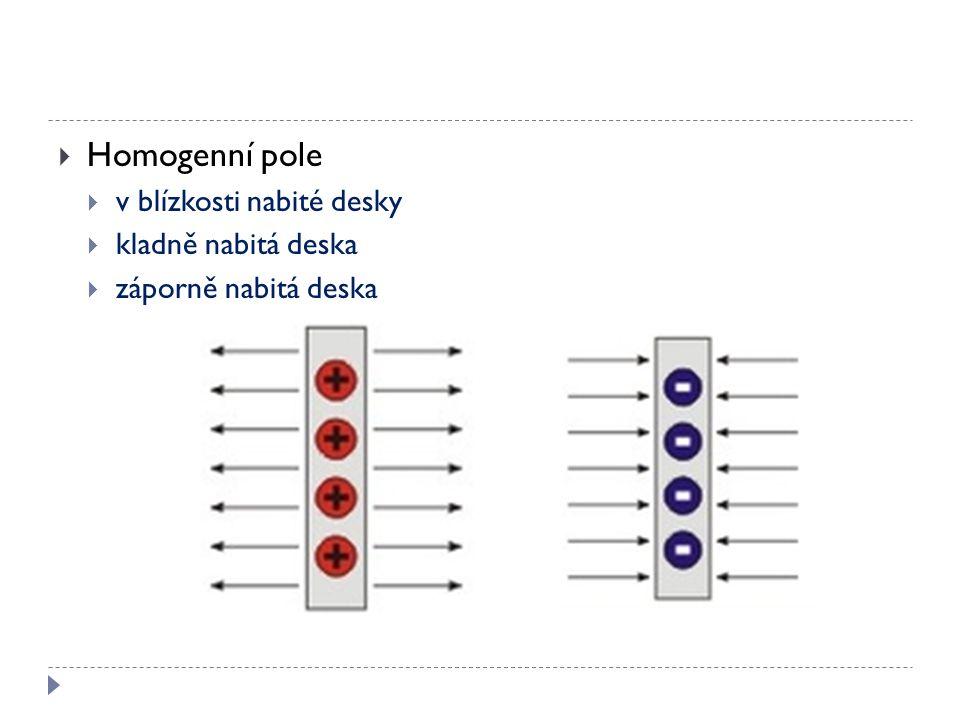 Homogenní pole  v blízkosti nabité desky  kladně nabitá deska  záporně nabitá deska