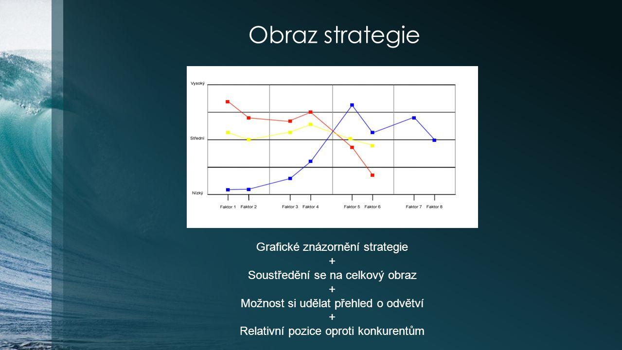 Obraz strategie Grafické znázornění strategie + Soustředění se na celkový obraz + Možnost si udělat přehled o odvětví + Relativní pozice oproti konkur