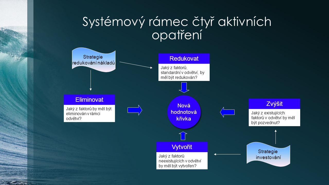 Systémový rámec čtyř aktivních opatření Redukovat Eliminovat Vytvořit Zvýšit Nová hodnotová křivka Strategie redukování nákladů Strategie investování