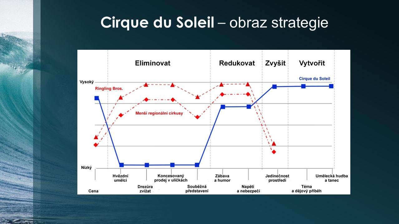 Cirque du Soleil – obraz strategie