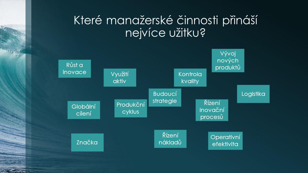 Které manažerské činnosti přináší nejvíce užitku? Růst a inovace Využití aktiv Budoucí strategie Vývoj nových produktů Globální cílení Logistika Řízen