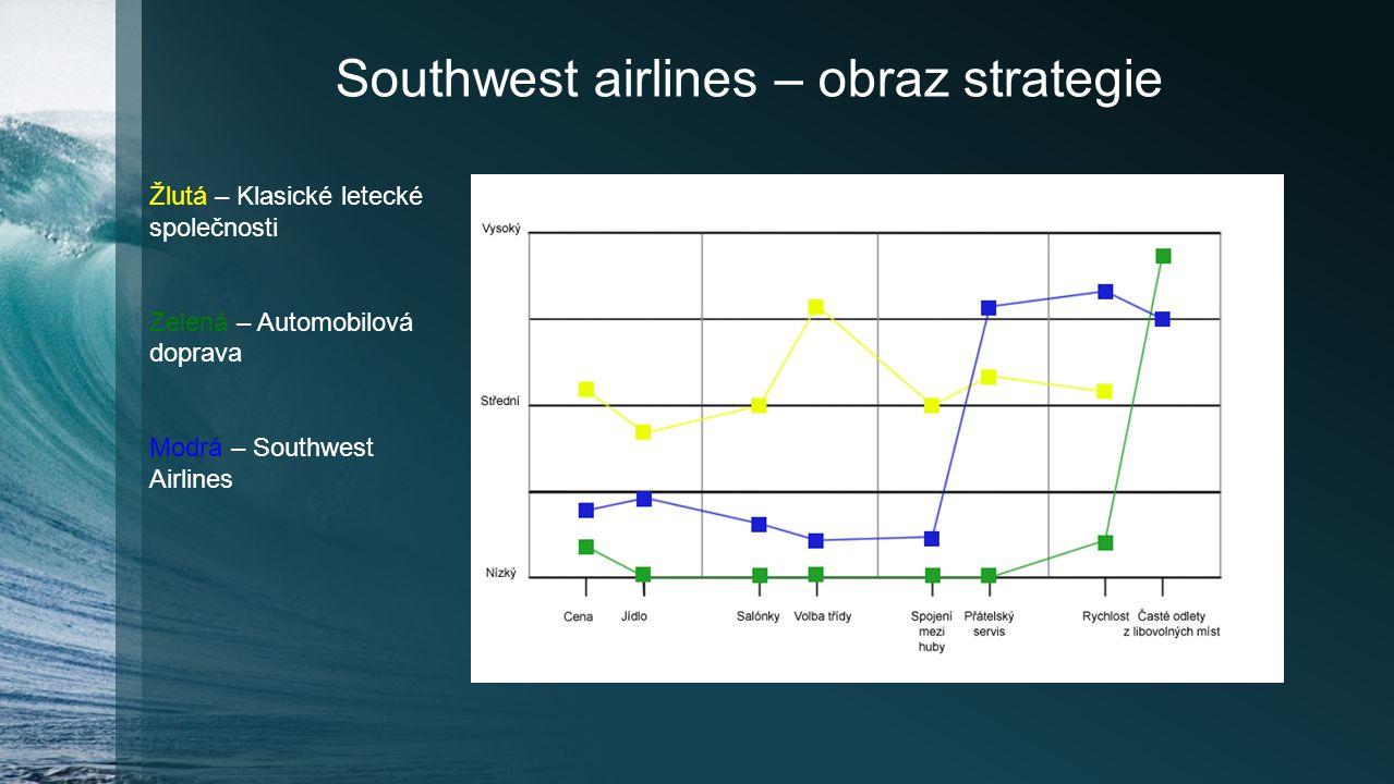 Southwest airlines – obraz strategie Žlutá – Klasické letecké společnosti Zelená – Automobilová doprava Modrá – Southwest Airlines