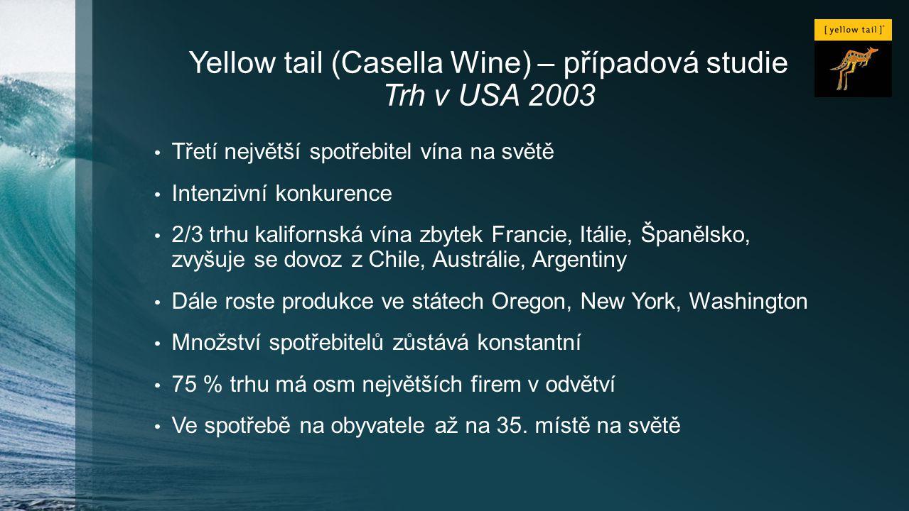 Yellow tail (Casella Wine) – případová studie Trh v USA 2003 Třetí největší spotřebitel vína na světě Intenzivní konkurence 2/3 trhu kalifornská vína