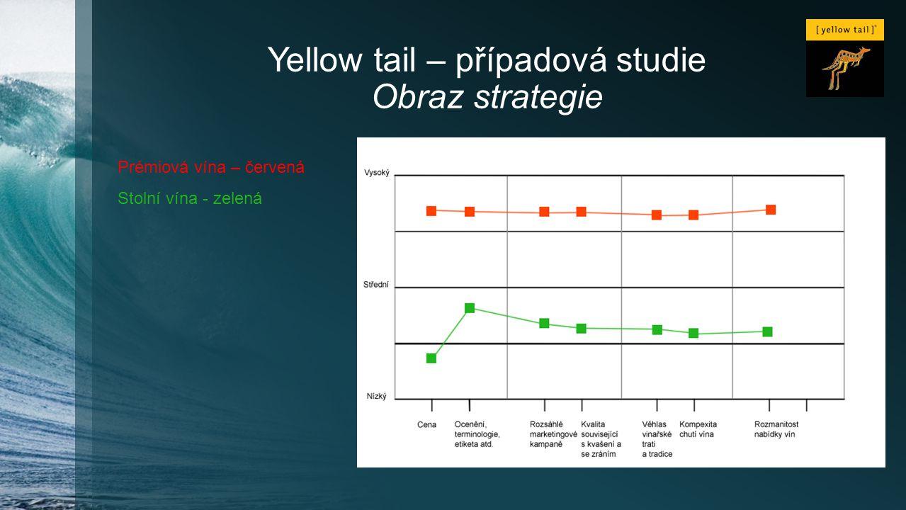 Yellow tail – případová studie Obraz strategie Prémiová vína – červená Stolní vína - zelená
