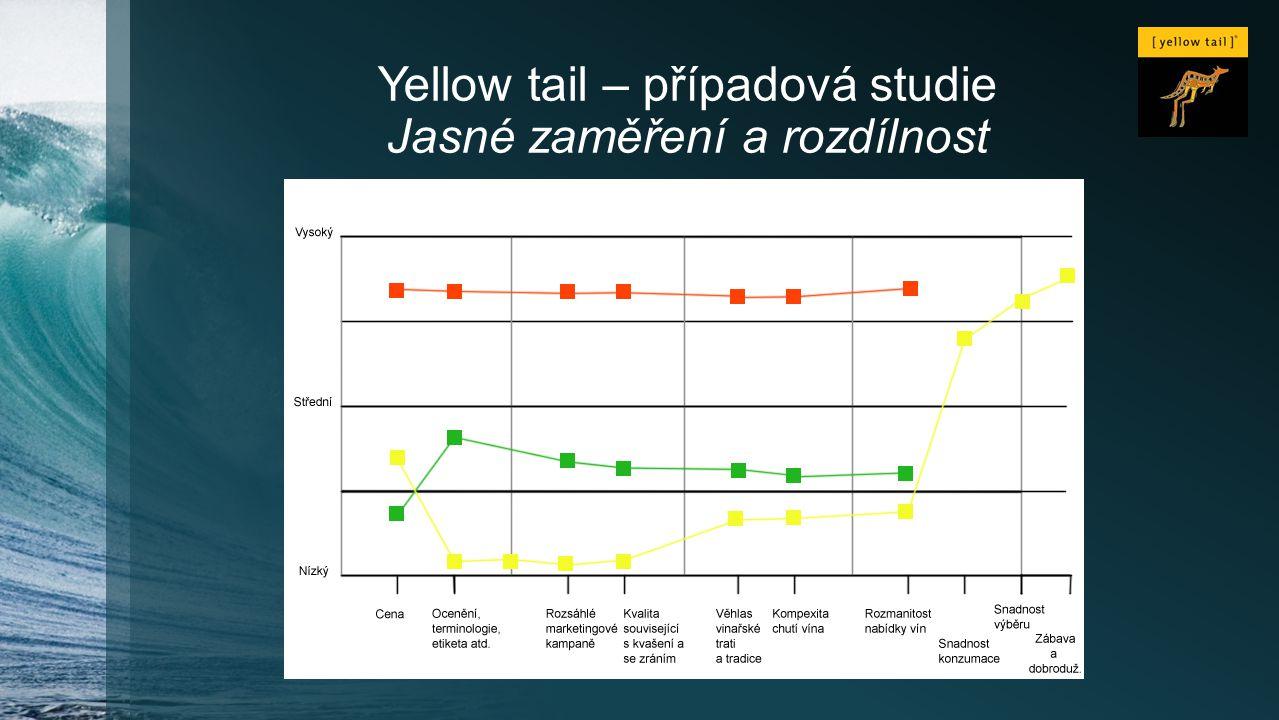 Yellow tail – případová studie Jasné zaměření a rozdílnost