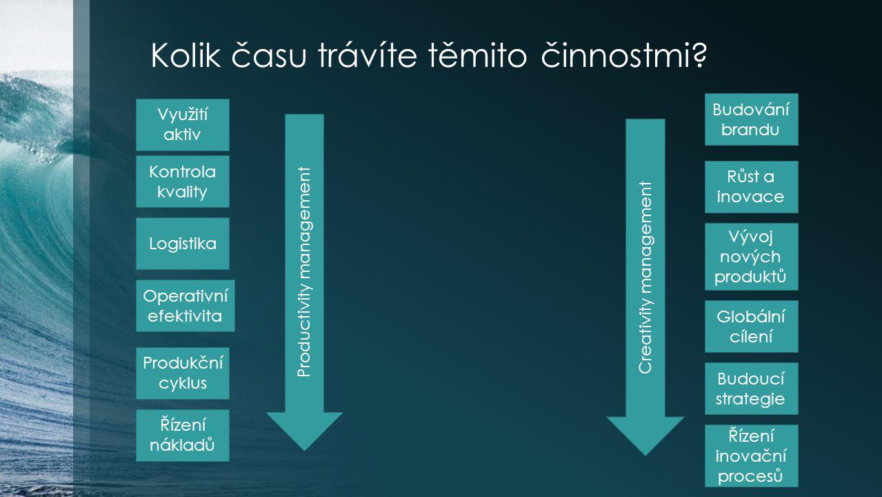 Kolik času trávíte těmito činnostmi? Růst a inovace Využití aktiv Kontrola kvality Vývoj nových produktů Logistika Globální cílení Produkční cyklus Bu