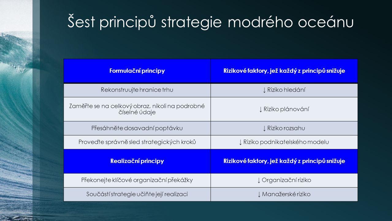 Šest principů strategie modrého oceánu Formulační principyRizikové faktory, jež každý z principů snižuje Rekonstruujte hranice trhu↓ Riziko hledání Za