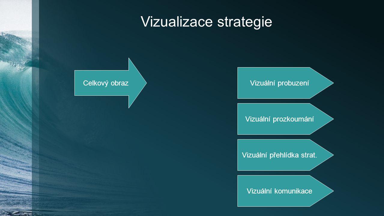 Vizualizace strategie Celkový obraz Vizuální probuzení Vizuální prozkoumání Vizuální přehlídka strat. Vizuální komunikace