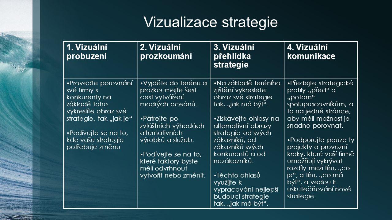 Vizualizace strategie 1. Vizuální probuzení 2. Vizuální prozkoumání 3. Vizuální přehlídka strategie 4. Vizuální komunikace Proveďte porovnání své firm