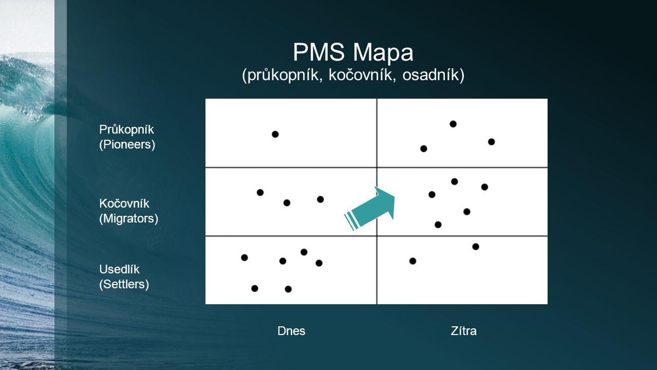 PMS Mapa (průkopník, kočovník, osadník) Průkopník (Pioneers) Kočovník (Migrators) Usedlík (Settlers) DnesZítra