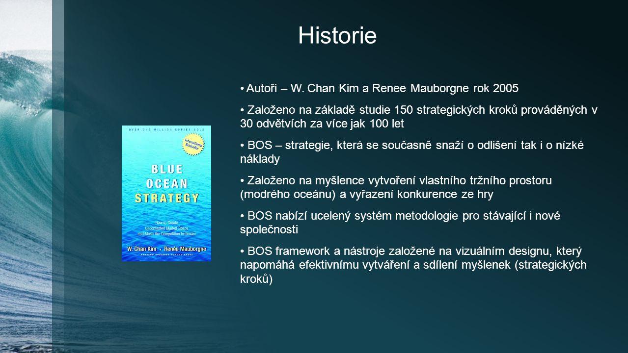 Historie Autoři – W. Chan Kim a Renee Mauborgne rok 2005 Založeno na základě studie 150 strategických kroků prováděných v 30 odvětvích za více jak 100