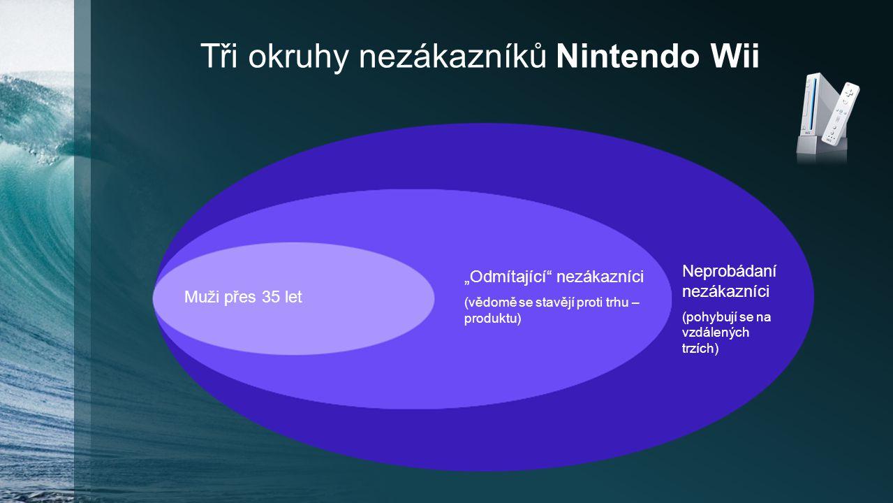 """Tři okruhy nezákazníků Nintendo Wii """"Odmítající"""" nezákazníci (vědomě se stavějí proti trhu – produktu) Neprobádaní nezákazníci (pohybují se na vzdálen"""