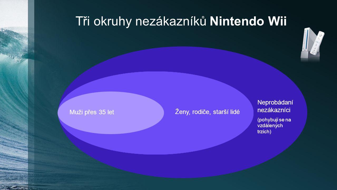 Tři okruhy nezákazníků Nintendo Wii Neprobádaní nezákazníci (pohybují se na vzdálených trzích) Muži přes 35 let Ženy, rodiče, starší lidé