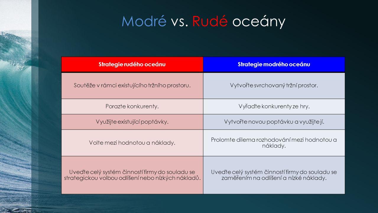 Modré vs. Rudé oceány Strategie rudého oceánuStrategie modrého oceánu Soutěže v rámci existujícího tržního prostoru.Vytvořte svrchovaný tržní prostor.