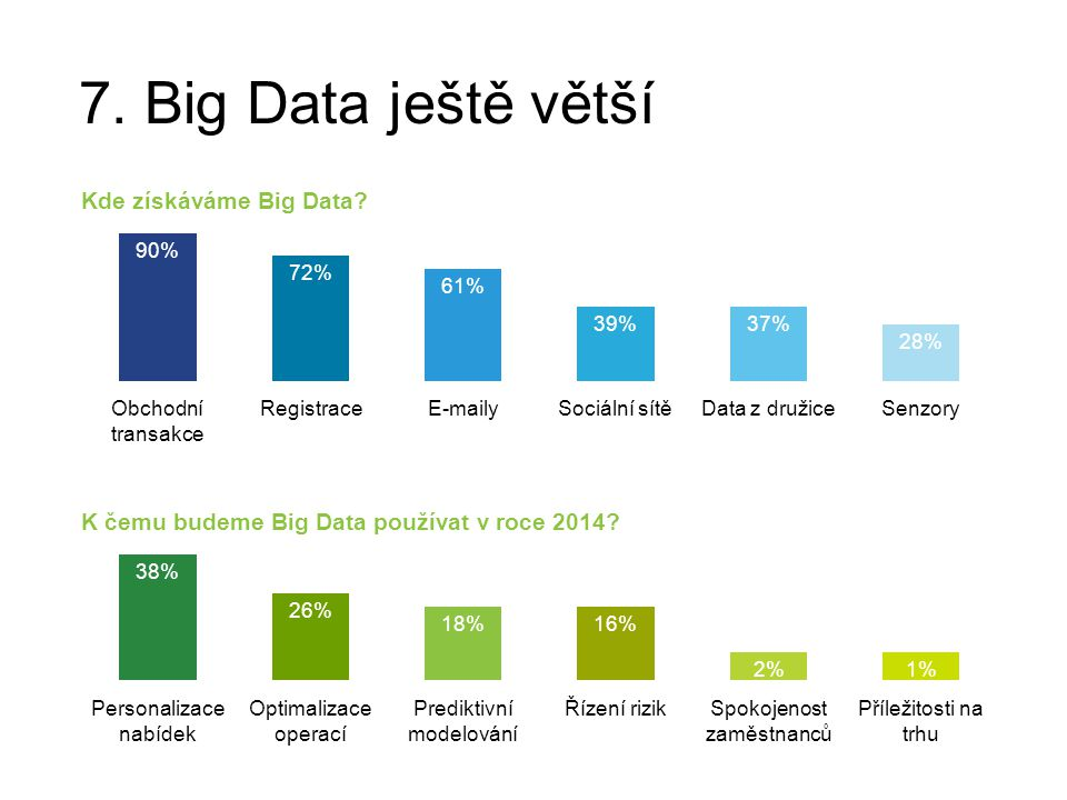 7. Big Data ještě větší Kde získáváme Big Data? 90% 72% 61% 39%37% 28% Obchodní transakce RegistraceE-mailySociální sítěData z družiceSenzory K čemu b