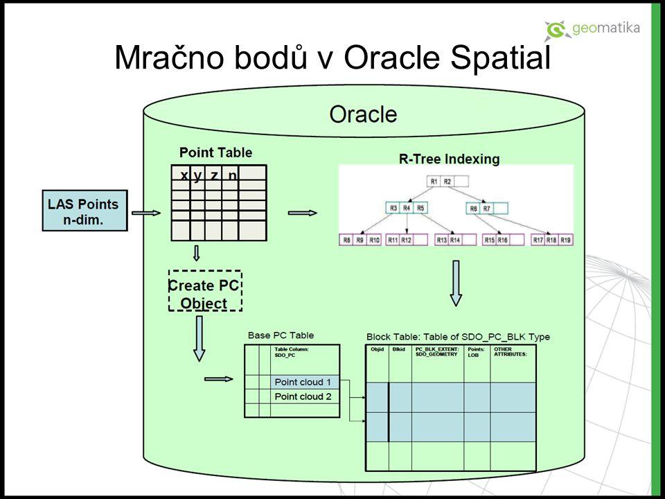 Mračno bodů v Oracle Spatial
