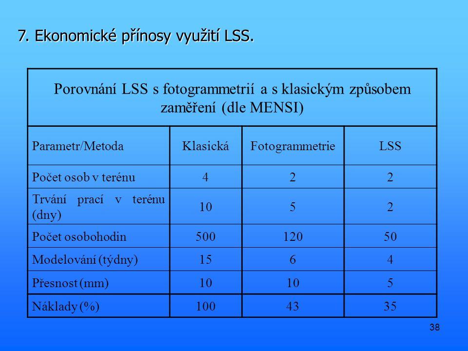 38 7. Ekonomické přínosy využití LSS.