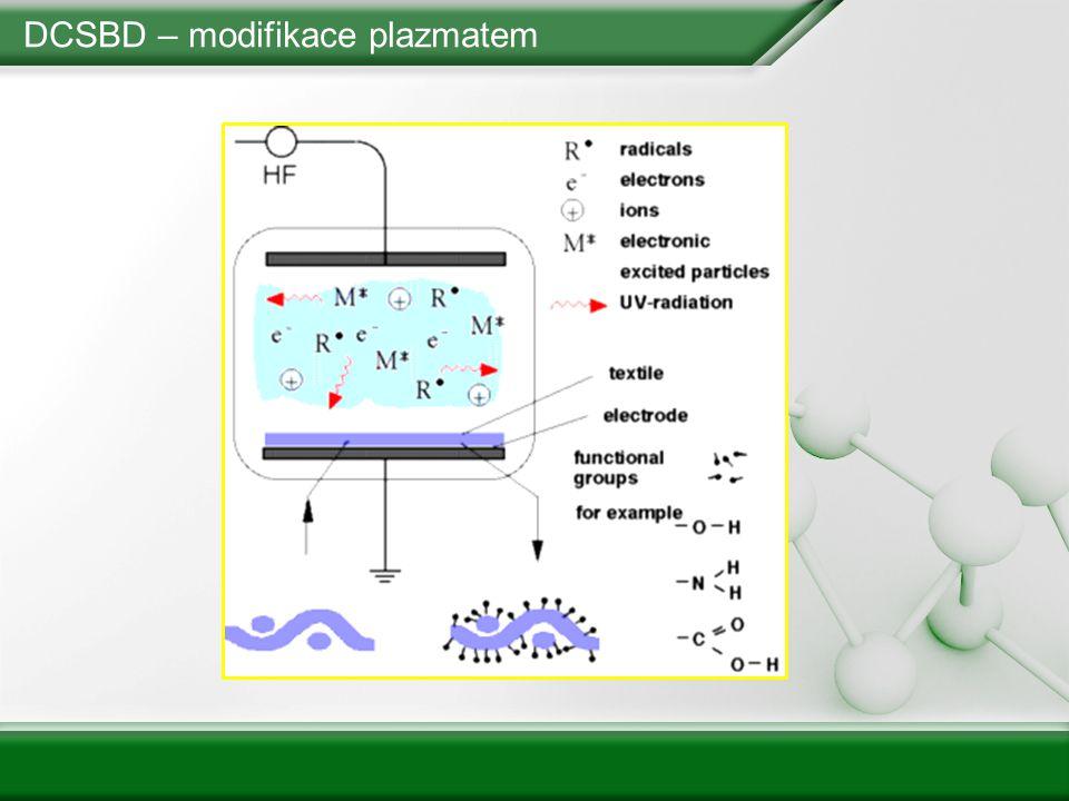 DCSBD – IR analýza (ATR) 1720 cm -1 -COOH Celulóza Oxycelulóza