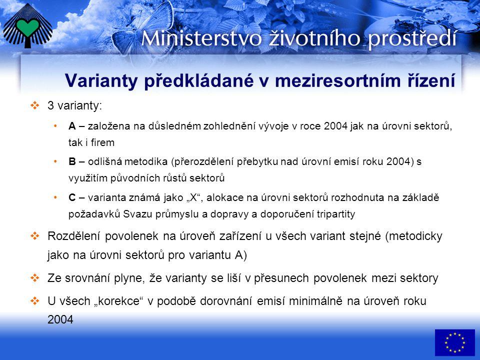Varianty předkládané v meziresortním řízení  3 varianty: A – založena na důsledném zohlednění vývoje v roce 2004 jak na úrovni sektorů, tak i firem B
