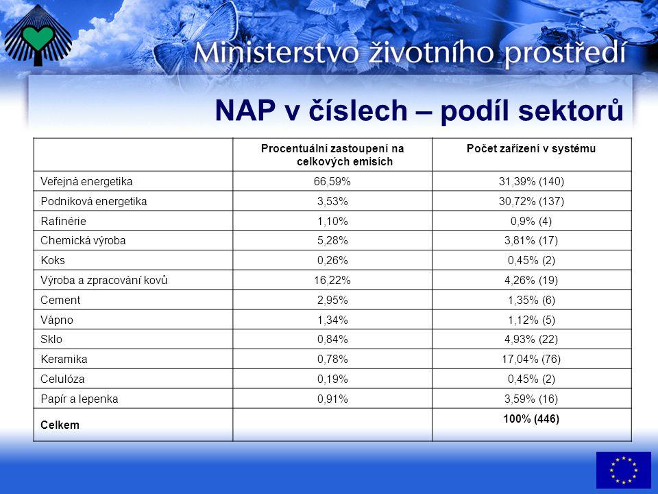 NAP v číslech – podíl sektorů Procentuální zastoupení na celkových emisích Počet zařízení v systému Veřejná energetika 66,59% 31,39% (140) Podniková e