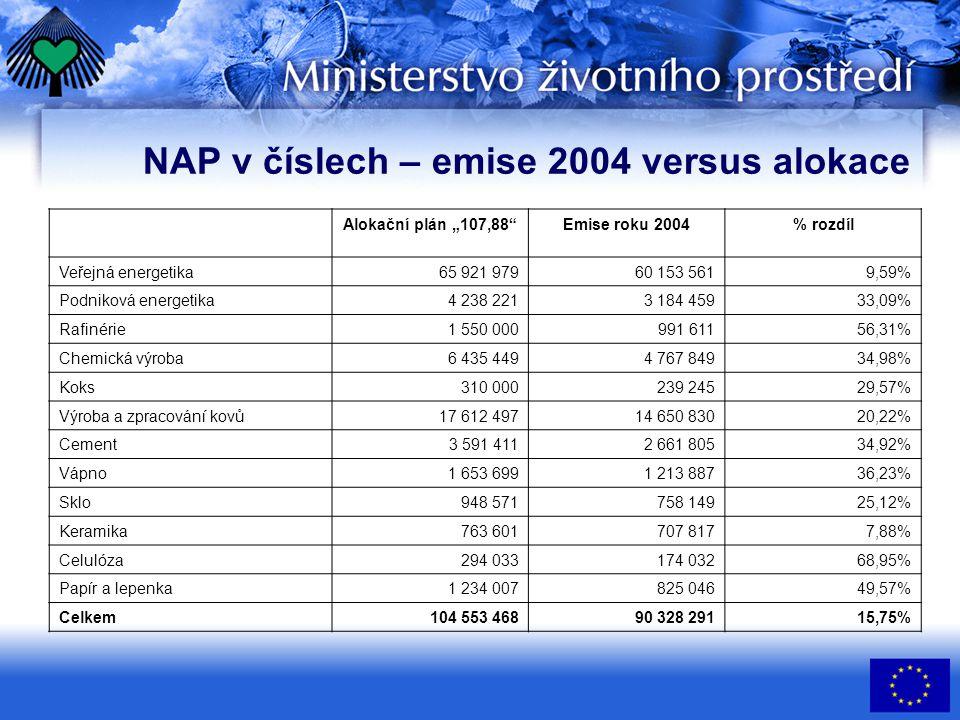 """NAP v číslech – emise 2004 versus alokace Alokační plán """"107,88""""Emise roku 2004% rozdíl Veřejná energetika 65 921 97960 153 5619,59% Podniková energet"""