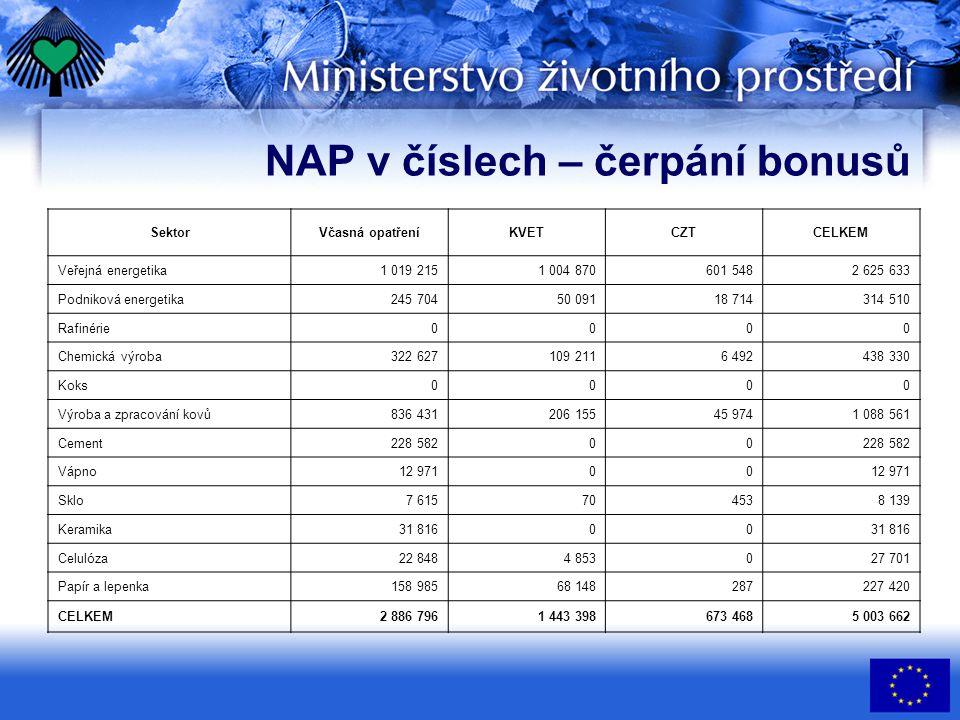 NAP v číslech – čerpání bonusů SektorVčasná opatřeníKVETCZTCELKEM Veřejná energetika1 019 2151 004 870601 5482 625 633 Podniková energetika245 70450 0