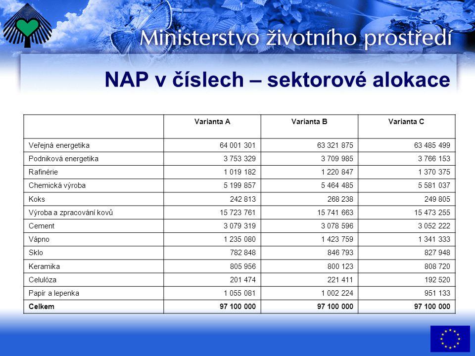 NAP v číslech – sektorové alokace Varianta AVarianta BVarianta C Veřejná energetika64 001 301 63 321 875 63 485 499 Podniková energetika3 753 329 3 70