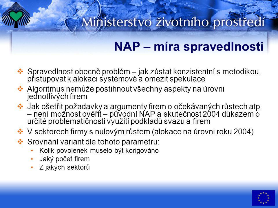 NAP – míra spravedlnosti  Spravedlnost obecně problém – jak zůstat konzistentní s metodikou, přistupovat k alokaci systémově a omezit spekulace  Alg
