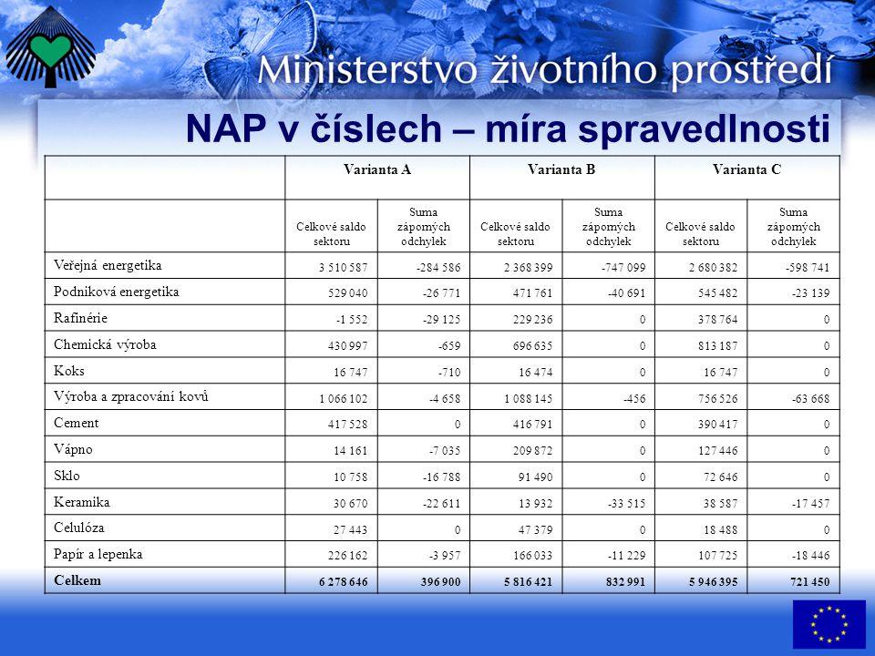 NAP v číslech – míra spravedlnosti Varianta AVarianta BVarianta C Celkové saldo sektoru Suma záporných odchylek Celkové saldo sektoru Suma záporných o