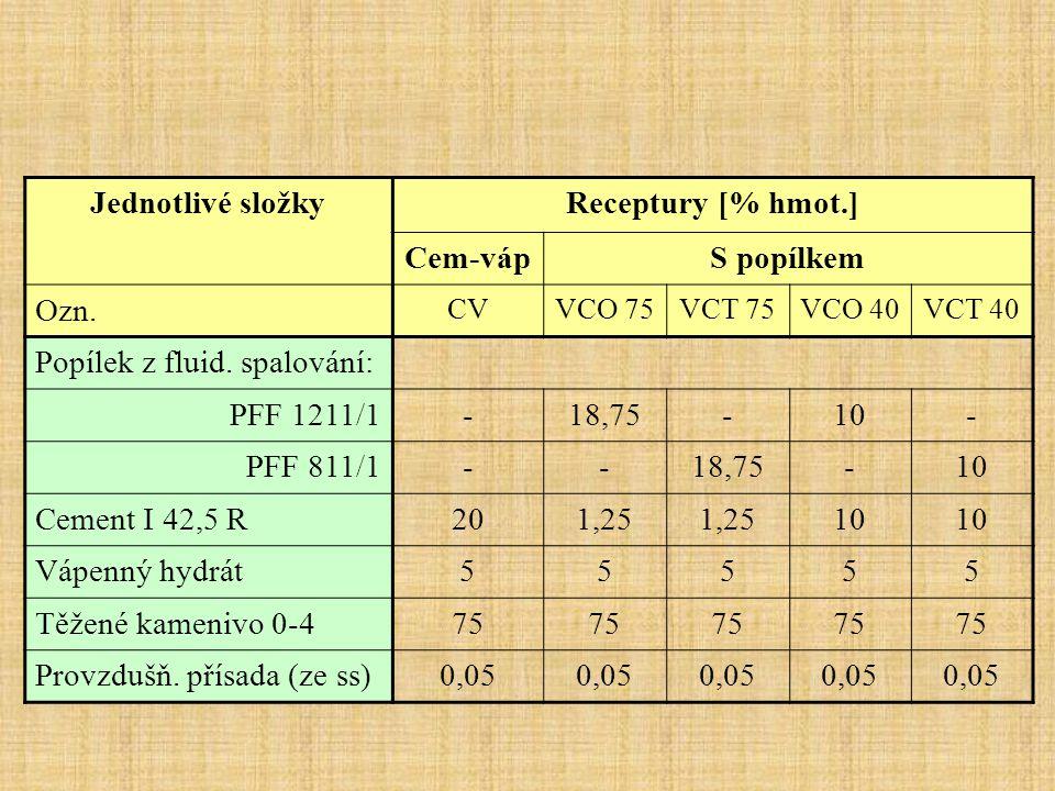 Jednotlivé složkyReceptury [% hmot.] Cem-vápS popílkem Ozn. CVVCO 75VCT 75VCO 40VCT 40 Popílek z fluid. spalování: PFF 1211/1-18,75-10- PFF 811/1--18,