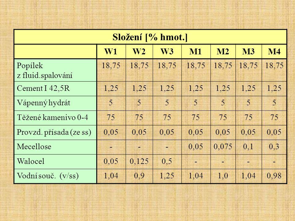 Složen í [% hmot.] W1W2W2W3W3M1M2M3M4 Popílek z fluid.spalování 18,75 Cement I 42,5R1,25 Vápenný hydrát5555555 Těžené kamenivo 0-475 Provzd. přísada (